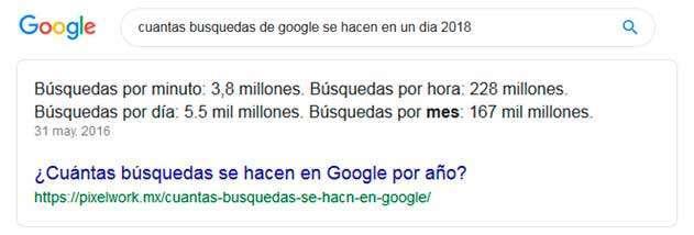 cuantas búsquedas tiene google al día